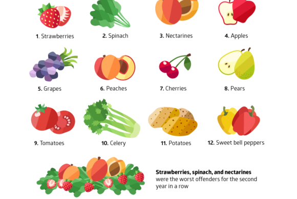 Les fraises premier aliment contenant le plus de pesticides en 2018